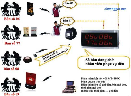 Hướng dẫn sử dụng chuông gọi phục vụ MT - 600