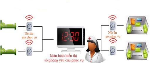 Lợi ích của thiết bị chuông gọi y tá tại bệnh viện Xanh Pôn