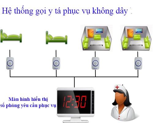 Báo giá hệ thống chuông gọi y tá cho bệnh viện