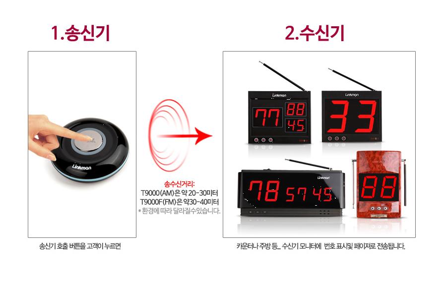 Giới thiệu các thiết bị chuông gọi phục vụ của hãng linkman