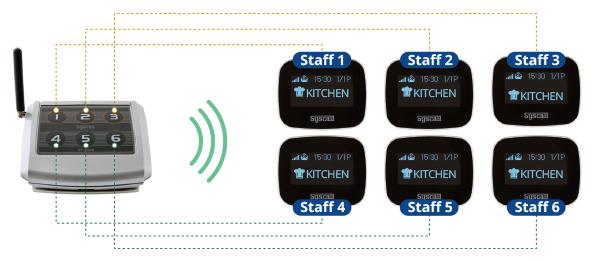 các thiết bị y tá cần dùng cho các bệnh viện