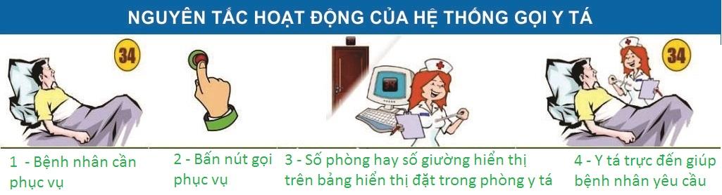 cách thức hoạt động của các thiết bị chuông gọi y tá
